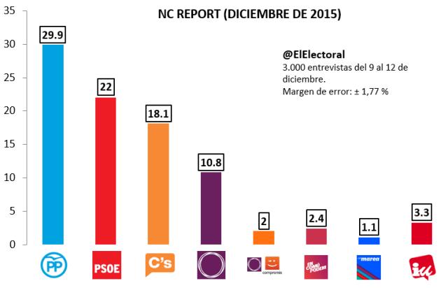 Encuesta NC Report Diciembre
