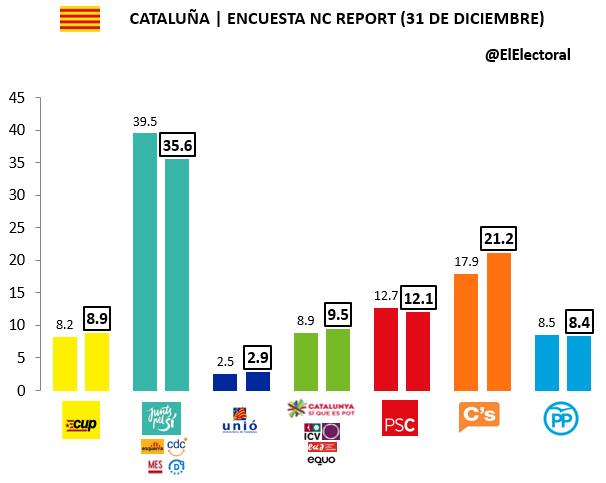 Encuesta NC Report Cataluña 31 de diciembre