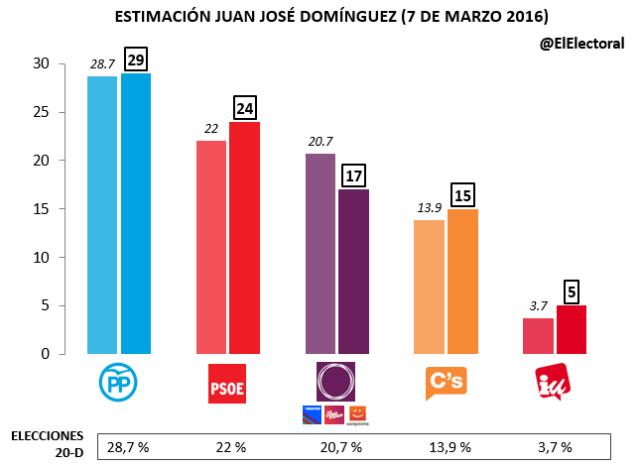 Estimación Juan José Domínguez Marzo