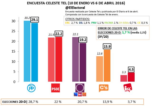 Encuesta electoral Celeste Tel Abril 2016