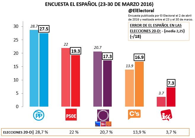 Encuesta El Español Marzo