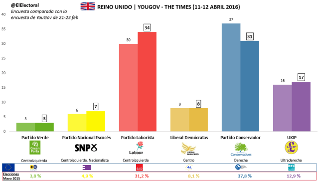 Encuesta YouGov The Times 11-12 Abril