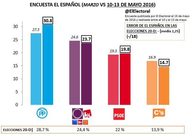 Encuesta El Español Mayo