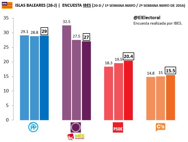 Encuesta electoral Islas Baleares IBES Mayo 2016