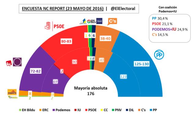 Encuesta electoral NC Report Mayo 2016