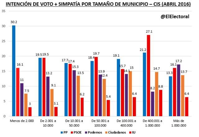 Voto por tamaño de municipio