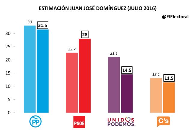 Estimación Juan José Domínguez Julio