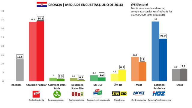 Media de encuestas Croacia