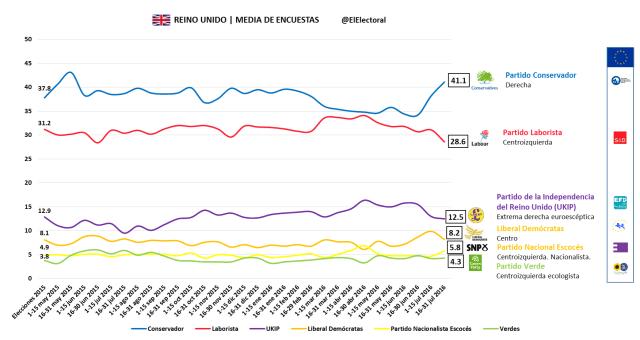 Media de encuestas Reino Unido
