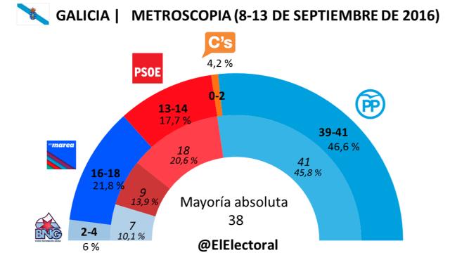 Metroscopia 17 de septiembre