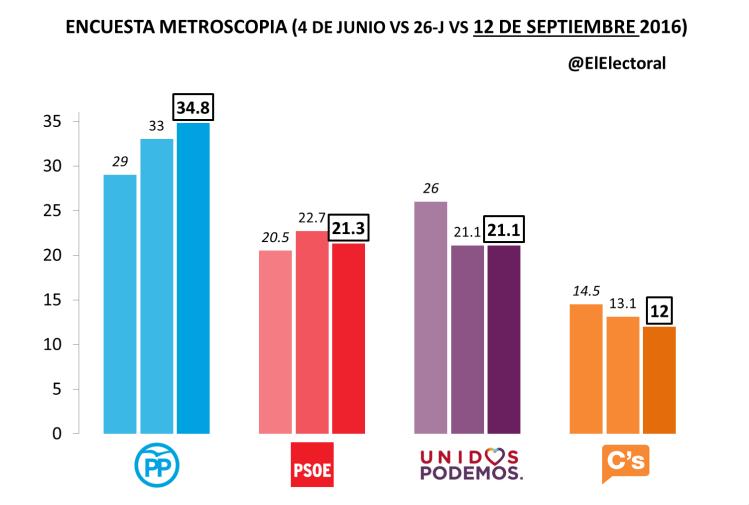 Metroscopia Septiembre