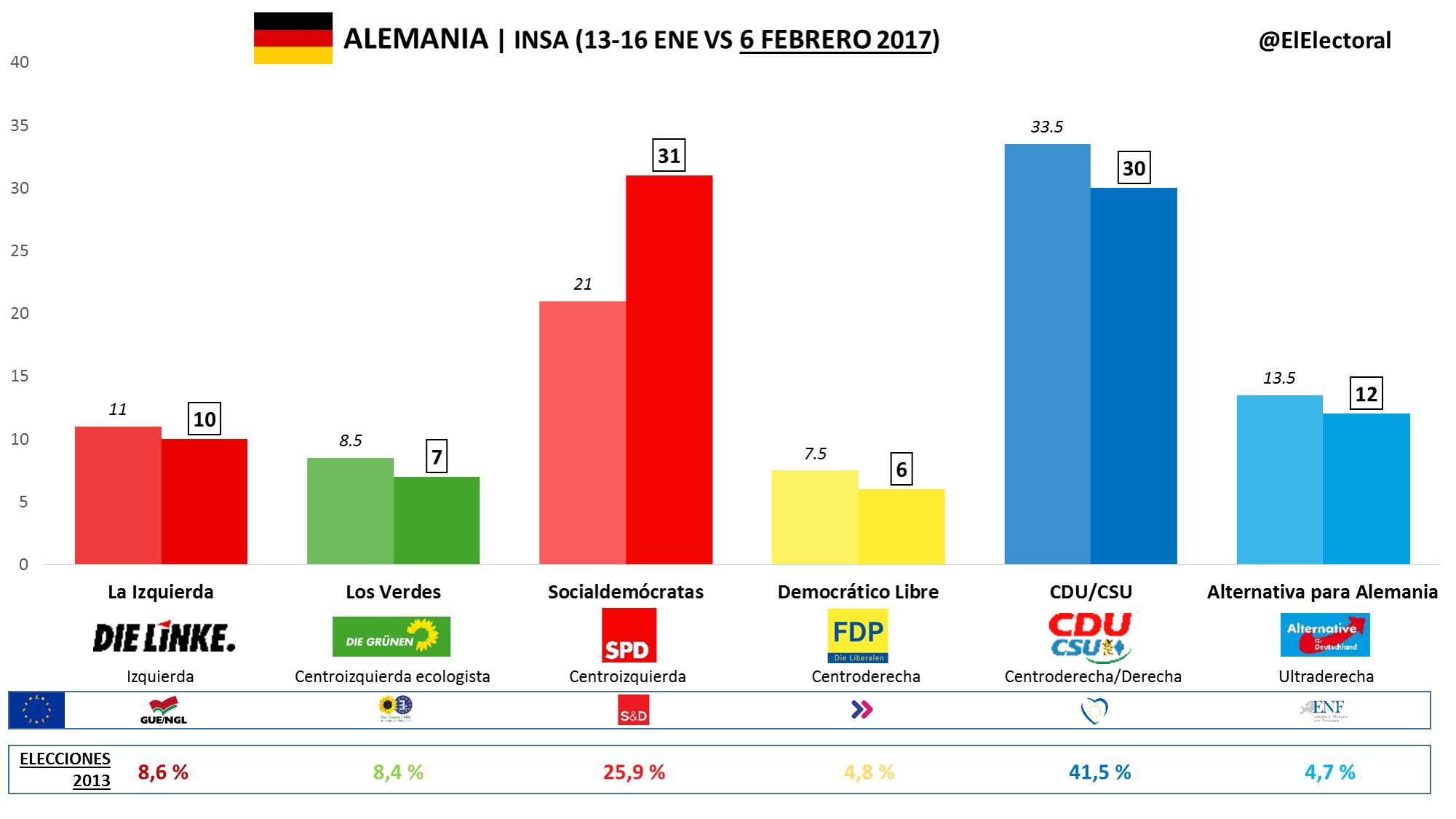Encuestas electorales Alemania INSA: Schulz (SPD) adelanta a Merkel.