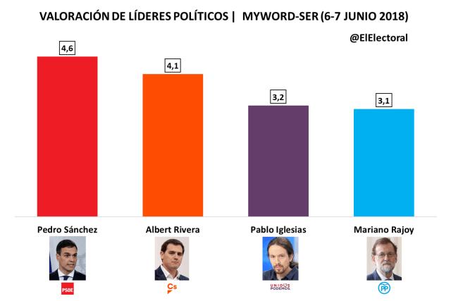 El presidente Pedro Sánchez es el líder político mejor valorado con un 4,6, según MyWord