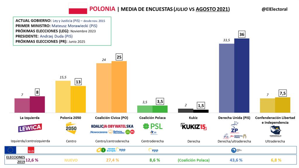 Media de encuestas electorales en Polonia (agosto 2021)