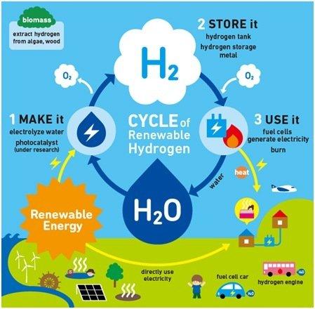 hydrogen-infographic