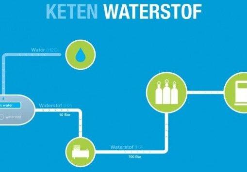 keten-waterstof
