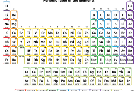 Periodic table names maker new periodic table w atomic number new elements atoms and the periodic table note periodic table writer chemistry elements my fun studio my fun studio periodic table writer first elements in the urtaz Images