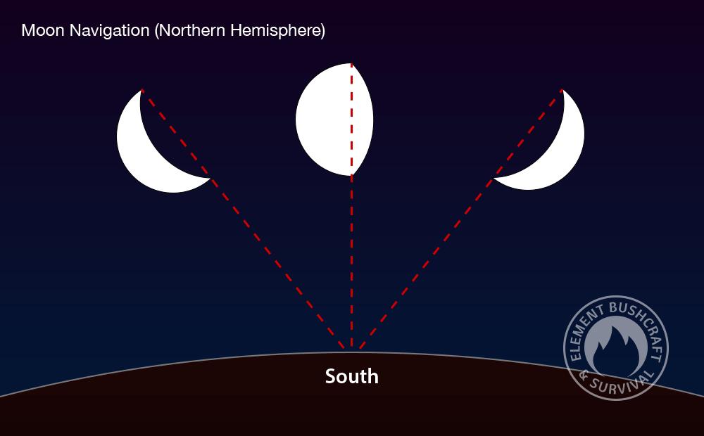 moon navigation in the northern hemisphere