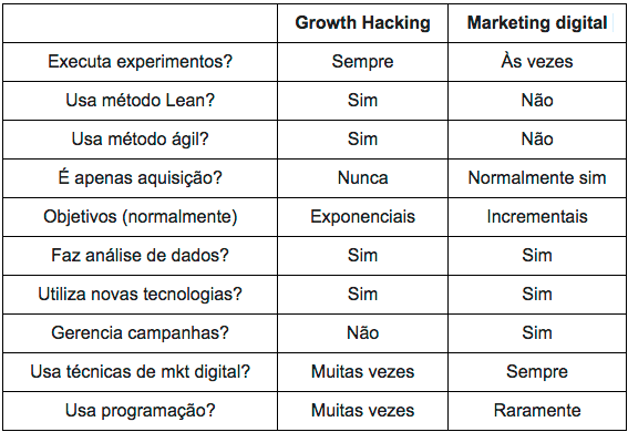 diferenças entre marketing digital e growth hacker marketing