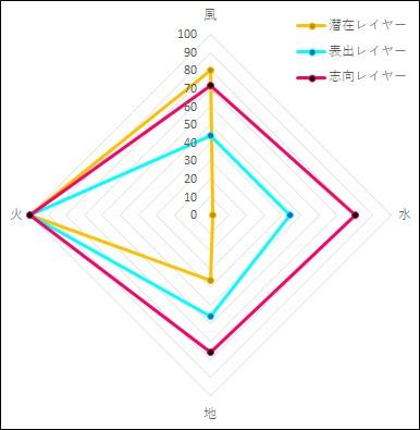 全体属性グラフサンプル
