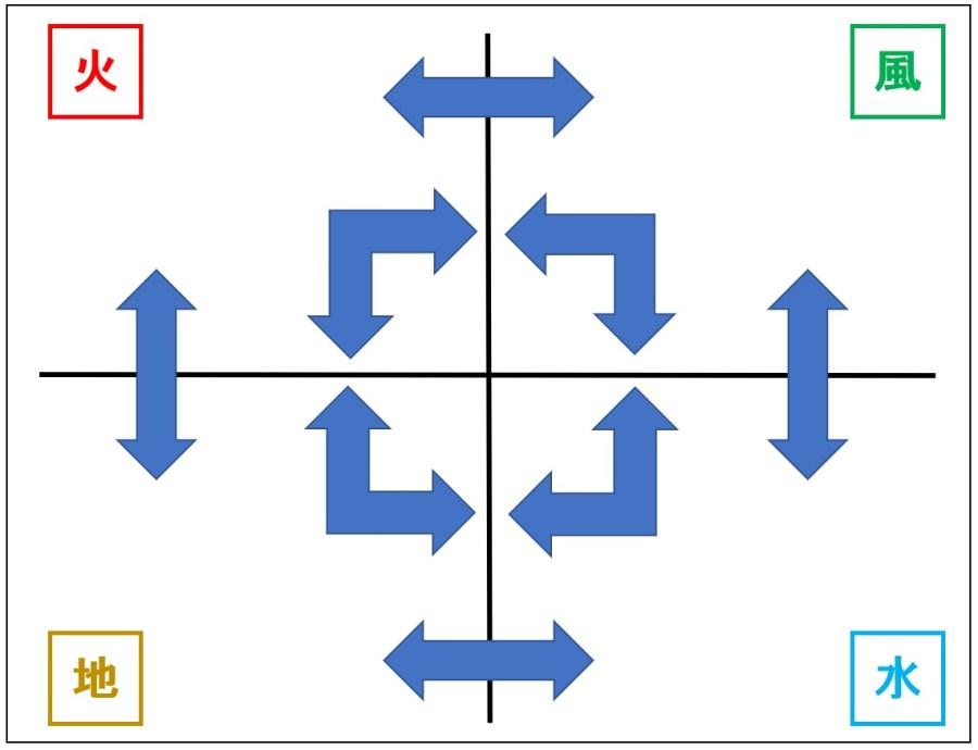 エネルギーの連鎖と循環