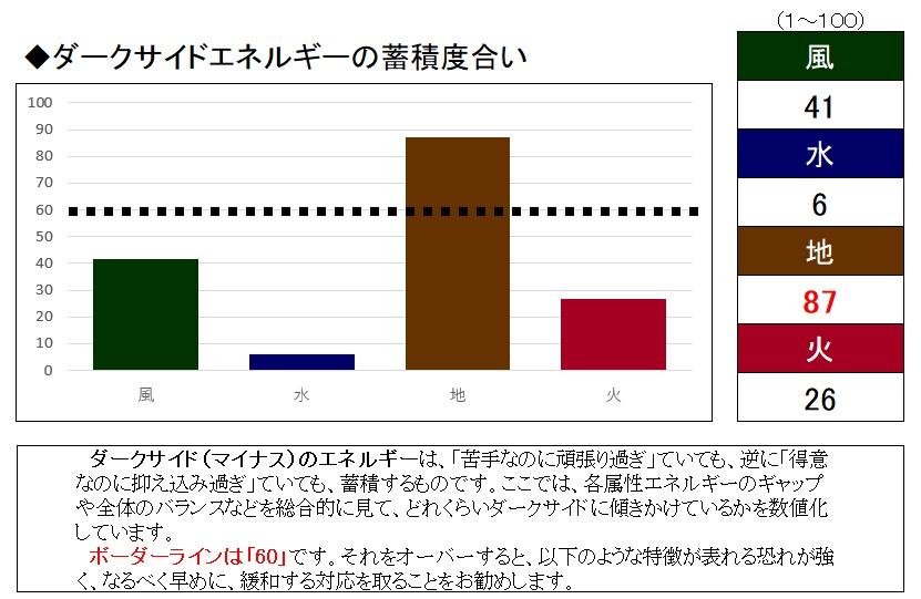 ダークサイドのグラフ事例