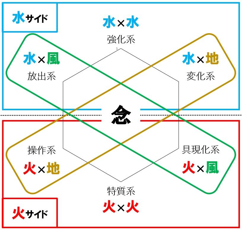 エレコ×念能力六性図