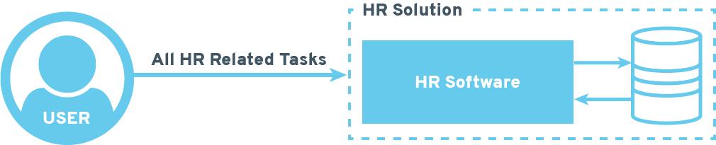 elementsuite hosting solution