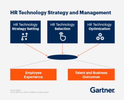Gartner HR Technology strategy and management