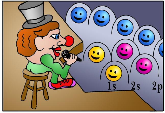 Storyboard of Boson the Clown