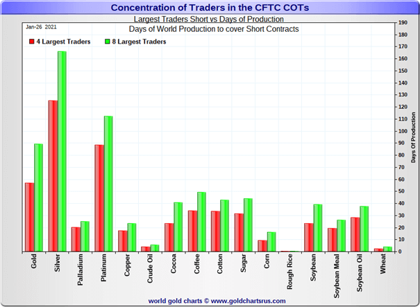 Concentration Traders CFTC COTs