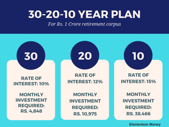 Start early retirement planning