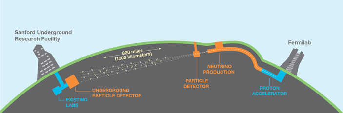 Схема работы эксперимента DUNE