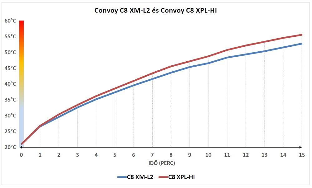 Convoy C8 hődiagram