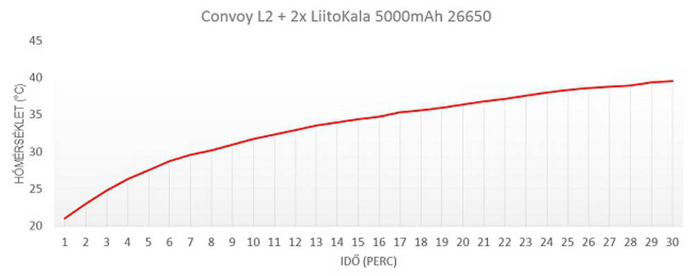 Convoy L2 hőtermelés grafikon
