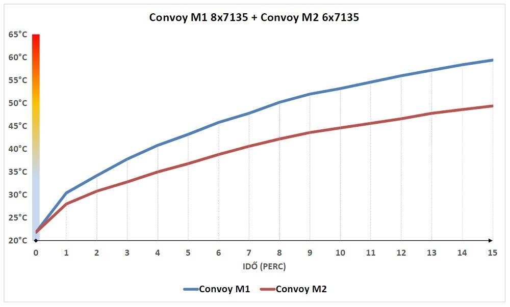 Convoy M1 és M2 hőmérséklete