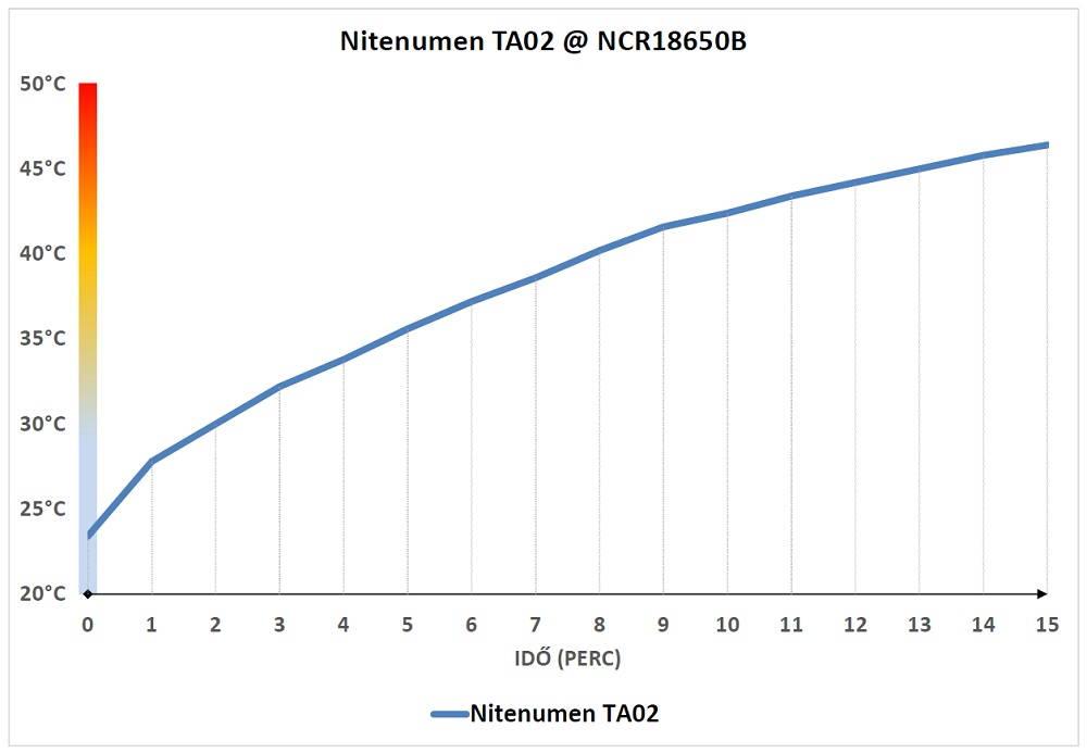 Nitenumen TA02 hőtermelése