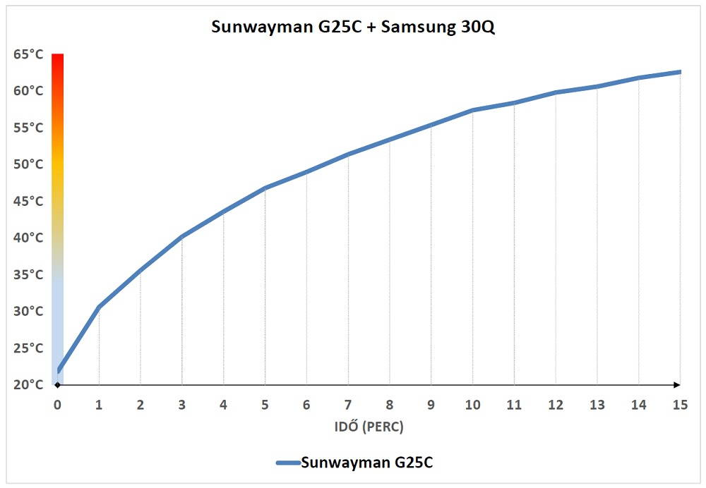 Sunwayman G25C hőtermelése