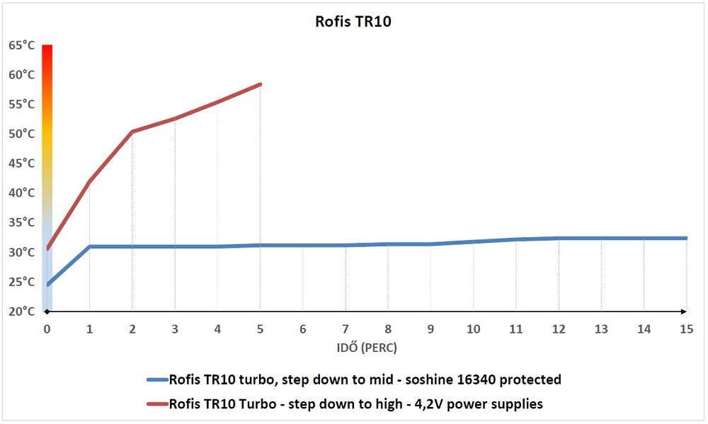 Rofis TR10 hőtermelés
