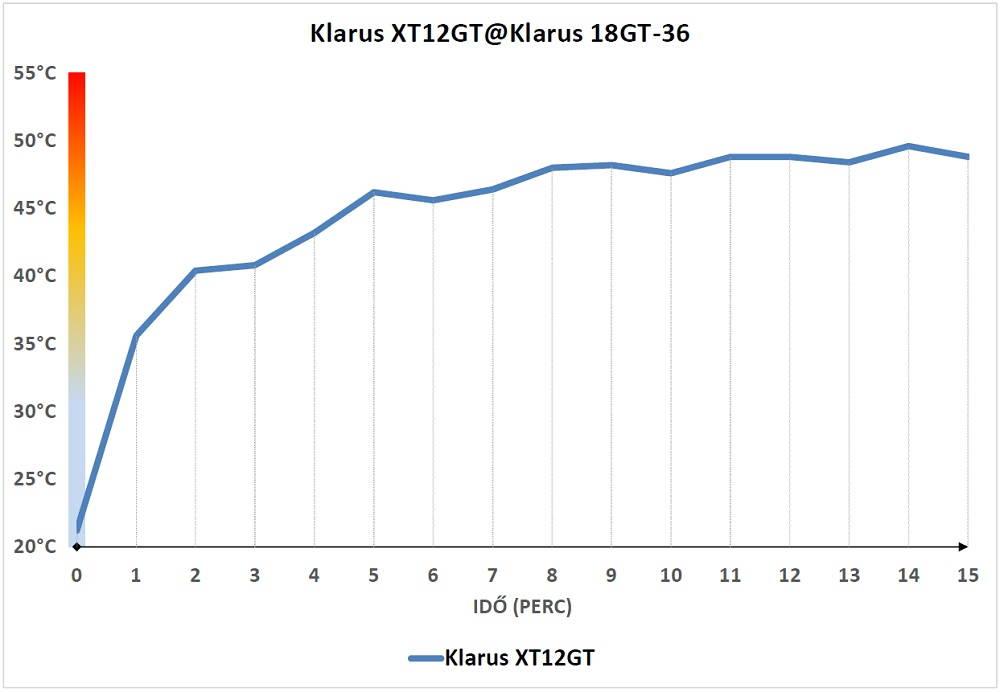Klarus XT12GT hő