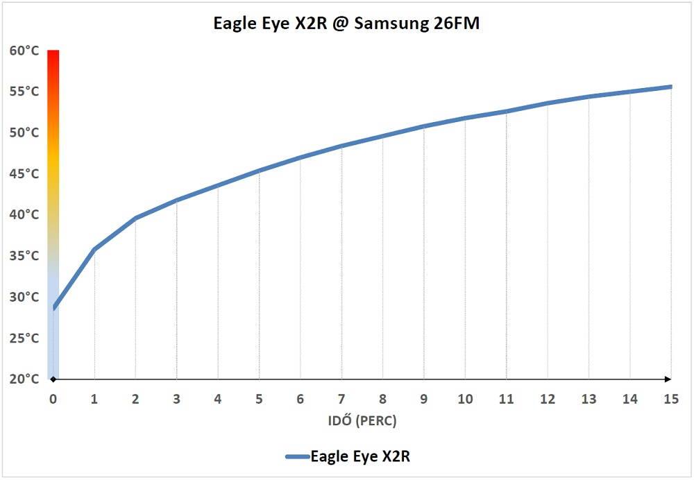 Eagle Eye X2R hőtermelés