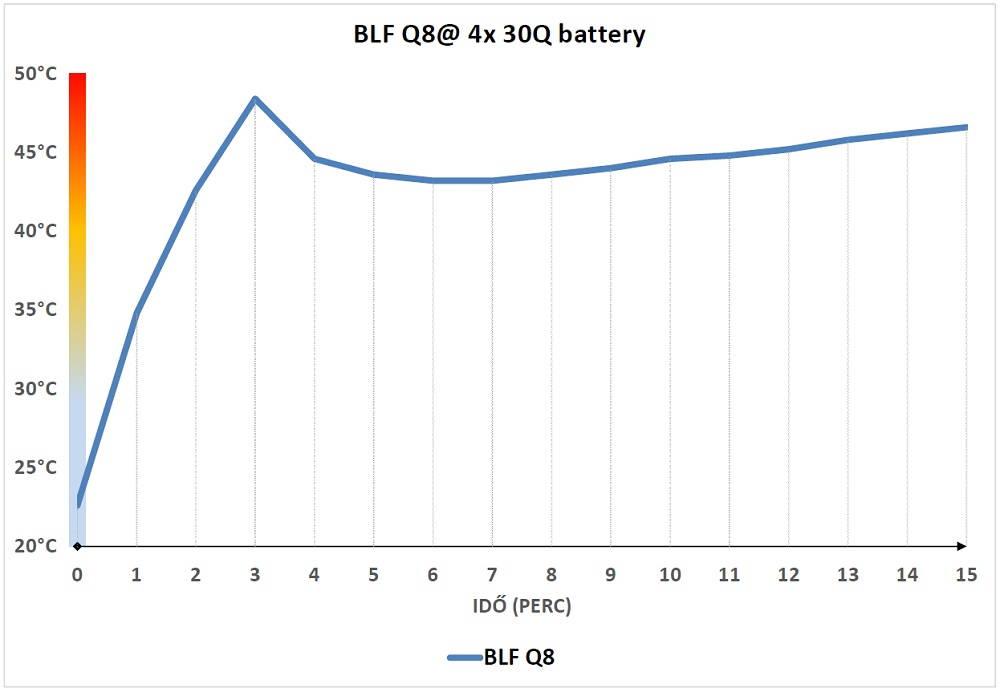 BLF Q8 hőtermelés