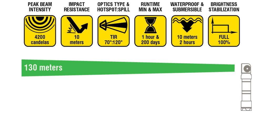 Armytek Wizard specifikáció