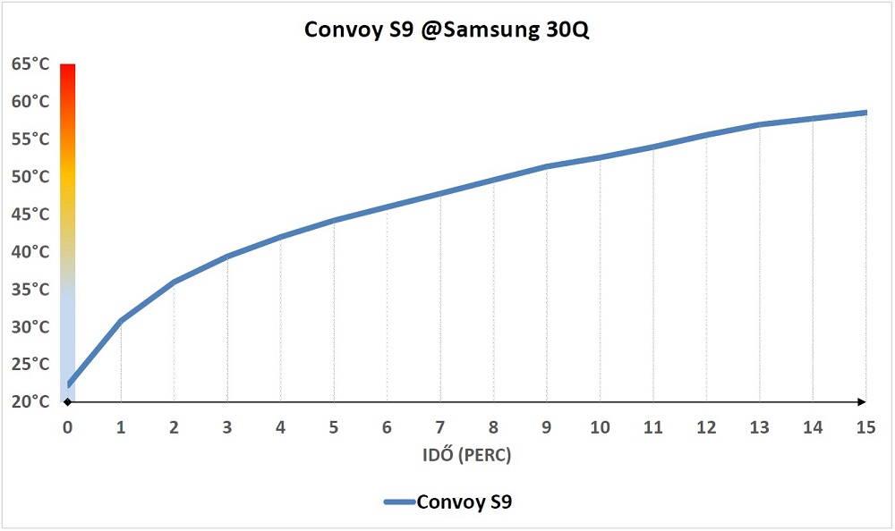 Convoy S9 hőtermelése