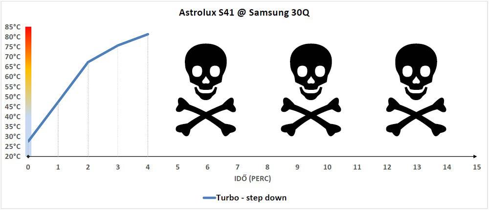 Astrolux S41 hőtermelése