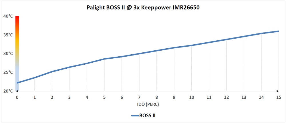 Palight BOSS II 2 hőtermelés
