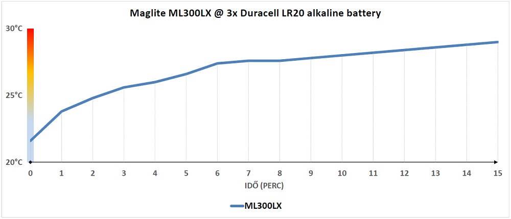 Maglite ML300LX hőtermelés
