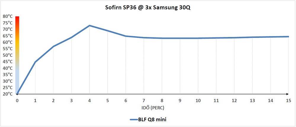 Sofirn SP36 hőtermelés