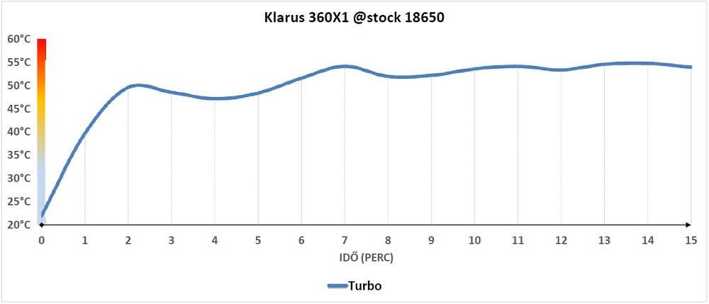 Klarus 360X1 hőtermelése
