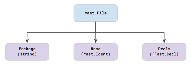 Basic Go AST structure of a single file